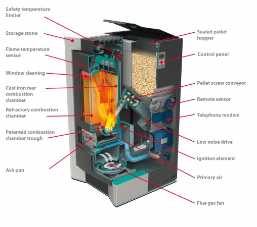 How Pellet Stove Works