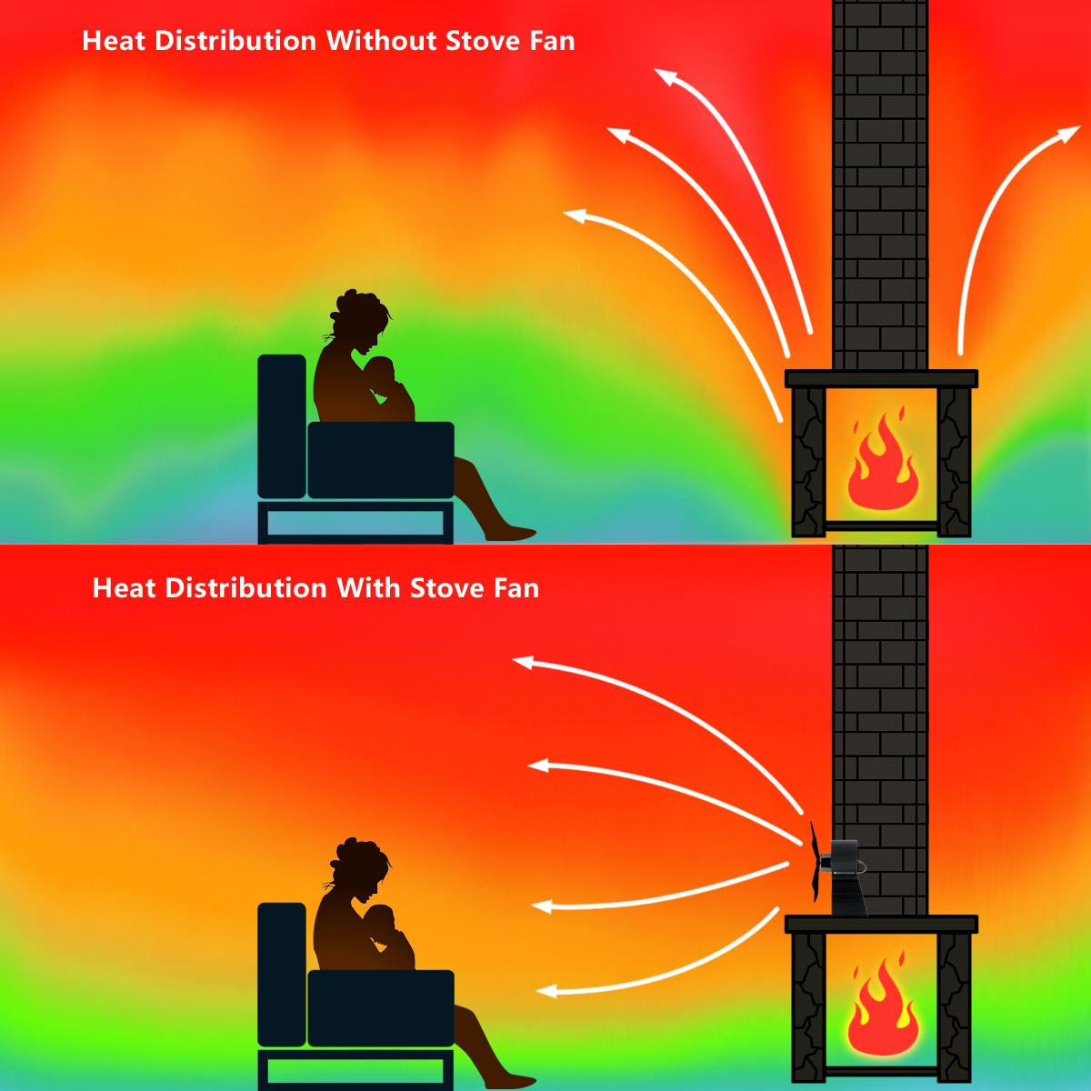 How Wood Stove Fan Works