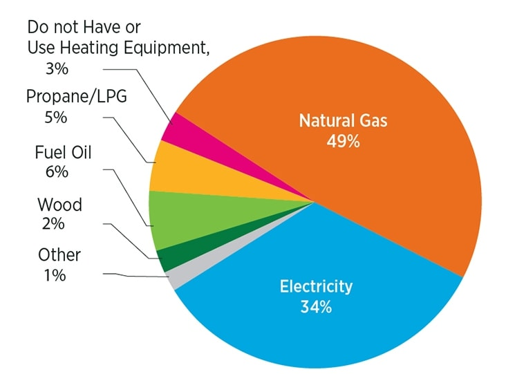 Household Heating Systems Consumption