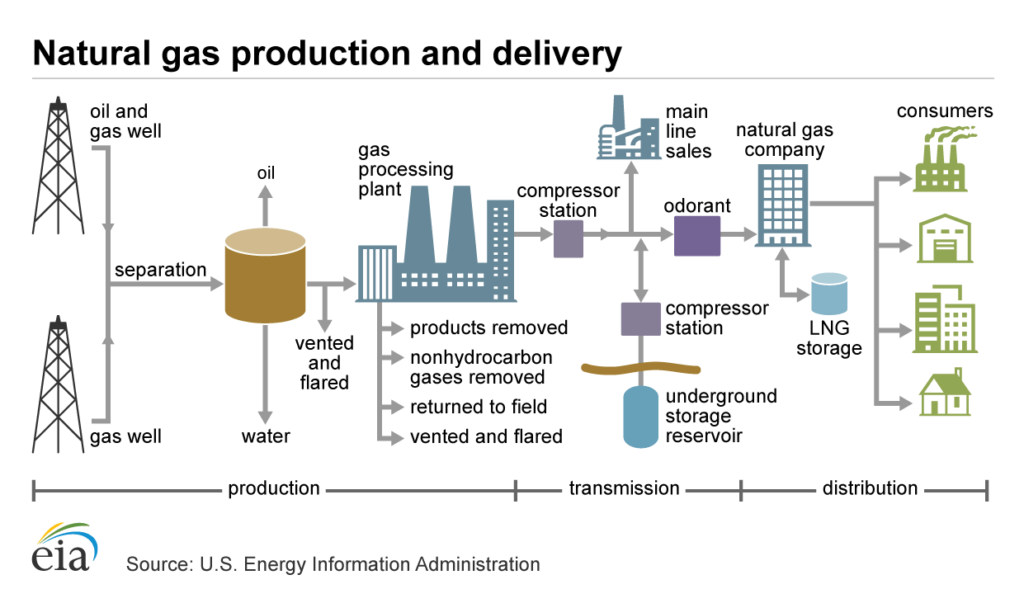 Natural Gas Production and Distribution