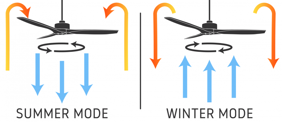 Ceiling Fan Direction During Winter or Summer